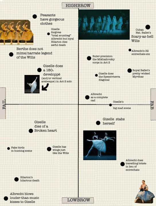 The Ballet Bag's Approval Matrix for Giselle